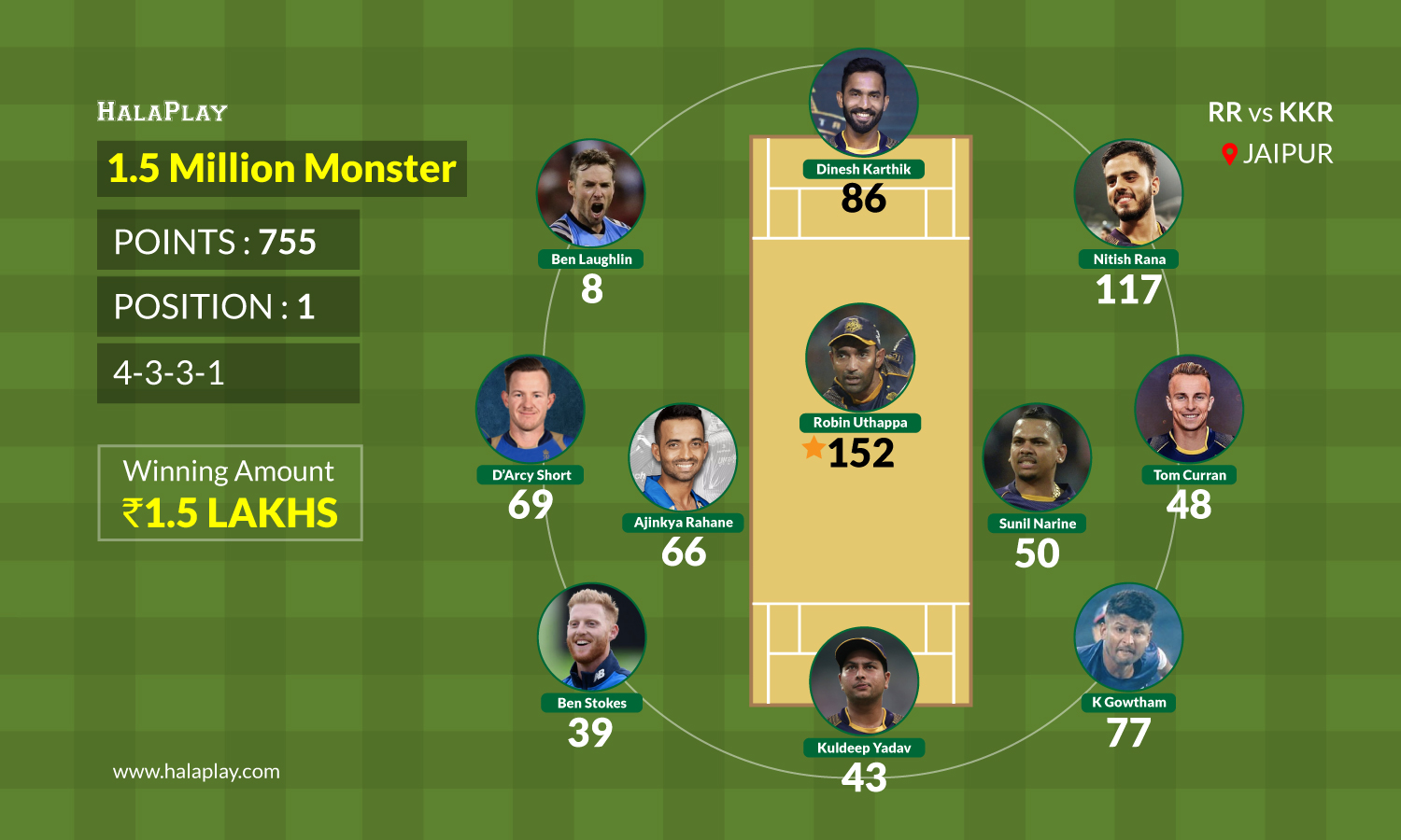 Winning team of Fantasy Cricket League