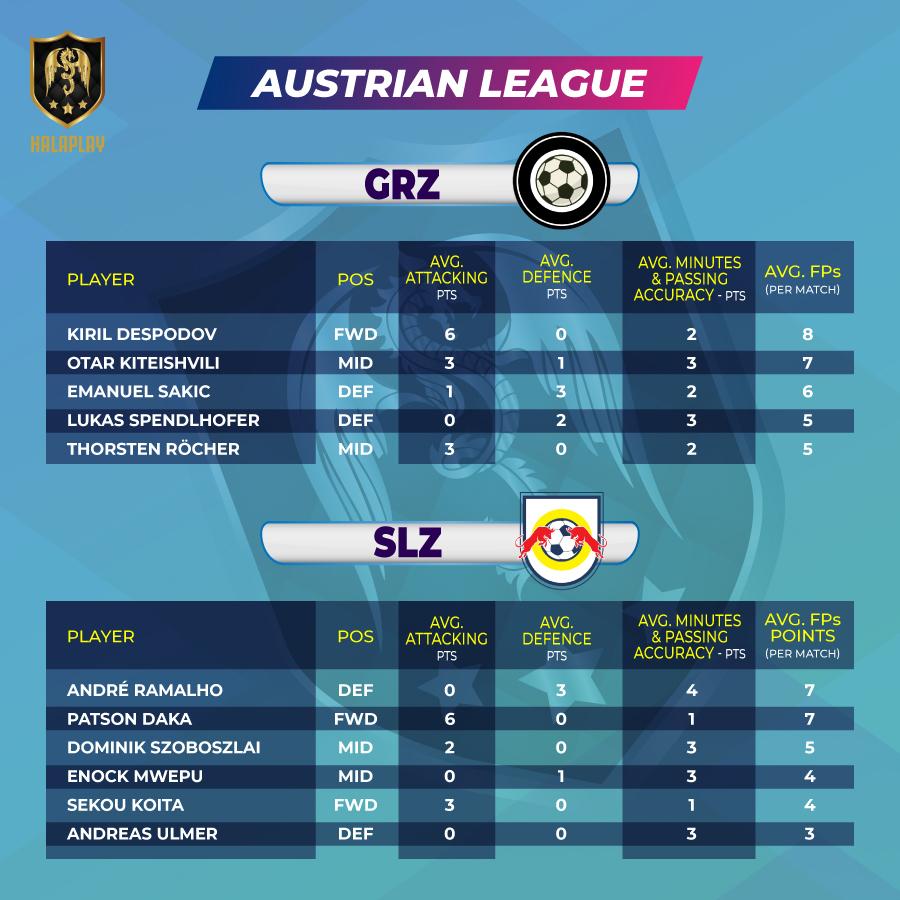 Austrian League - Fantasy Points