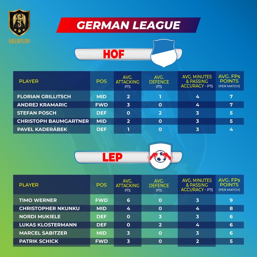 German League - Fantasy Points