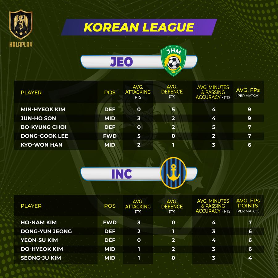 Korean League - Fantasy Points
