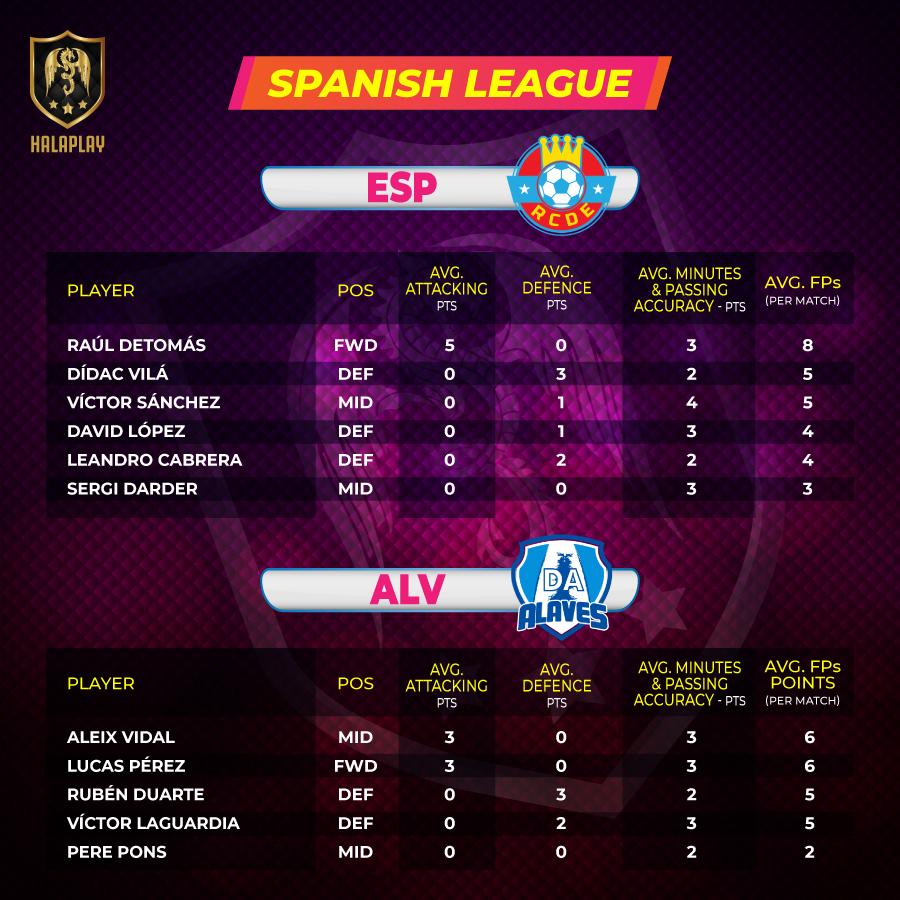 Spanish League - Fantasy Points