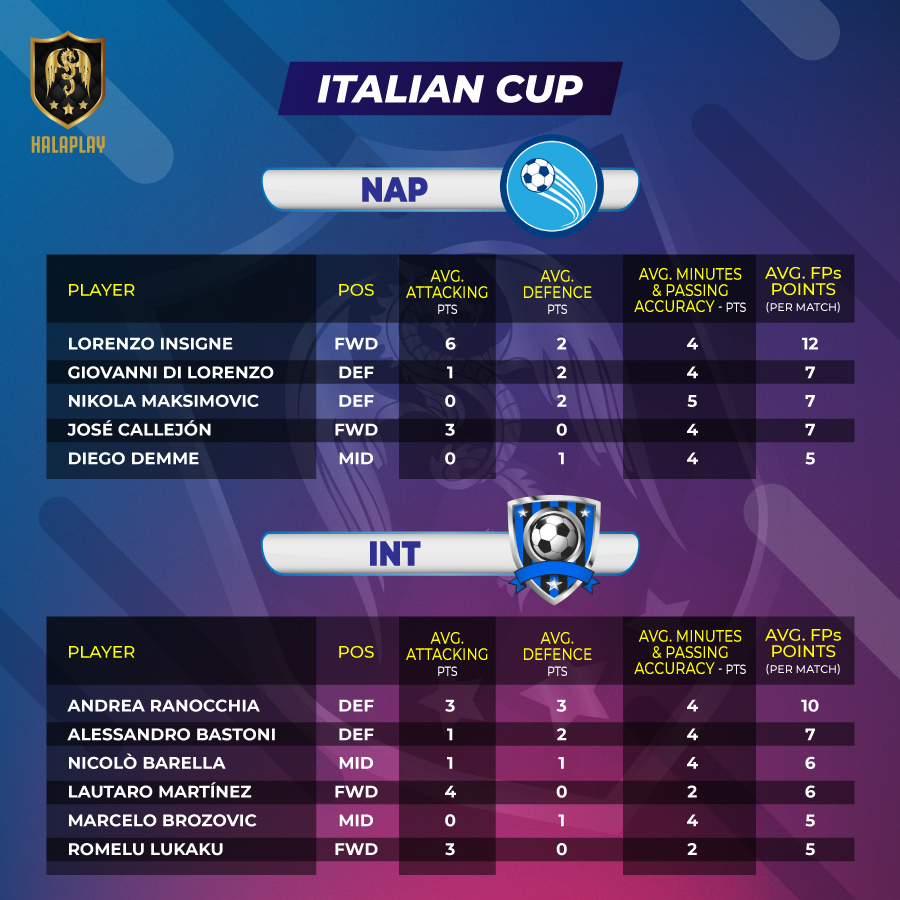 Italian Cup - Fantasy Points